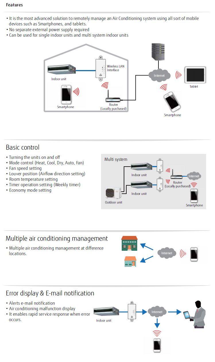 Fujitsu Air Conditioning UTYTFNXZ1 UTY-TFNXZ1 WiFi Remote
